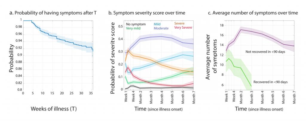 Symptoms Patient Led Research Covid 19
